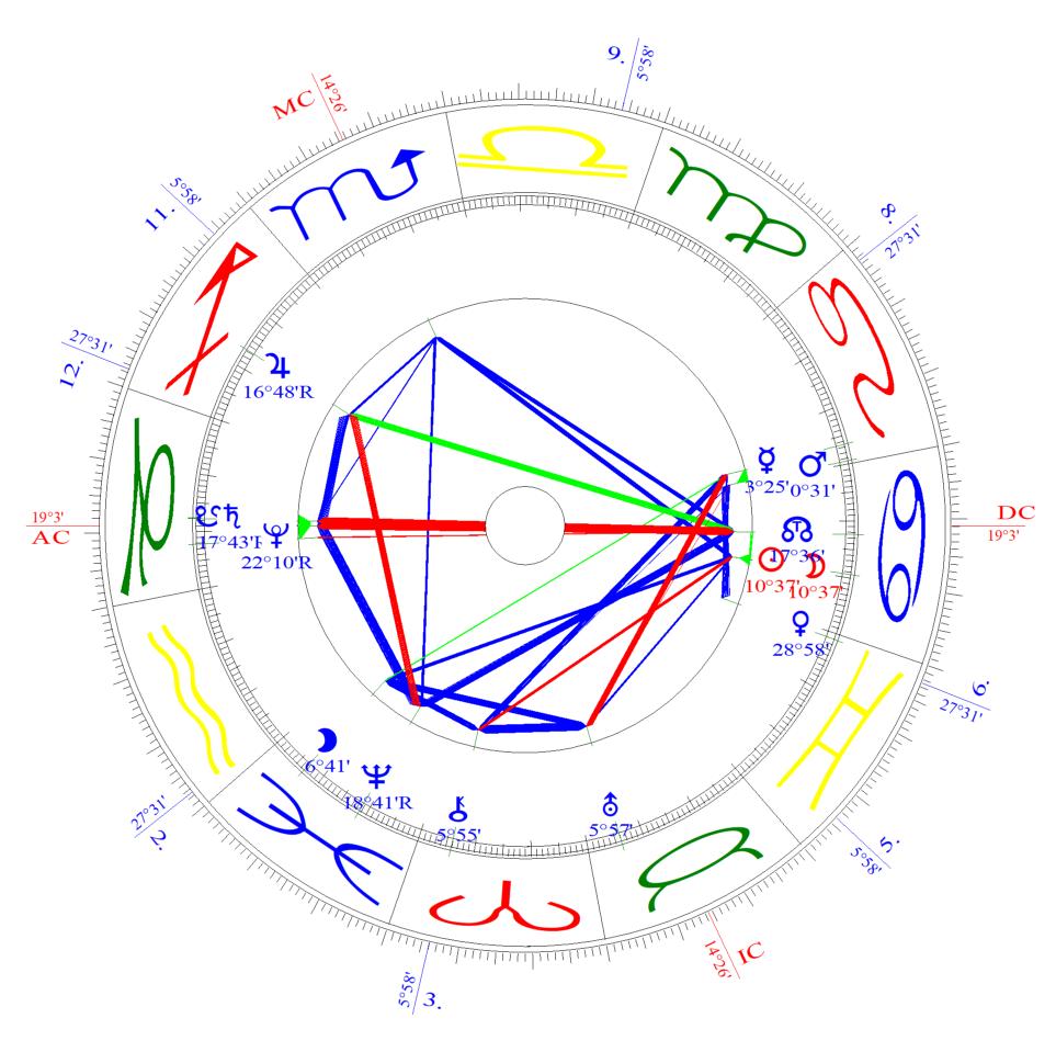 Solareclipse / New Moon 2nd July – part 2 | Willkommen bei